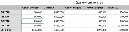 bythom canon vs nikon quarterly volume